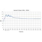 Toile-aaronia 100dB